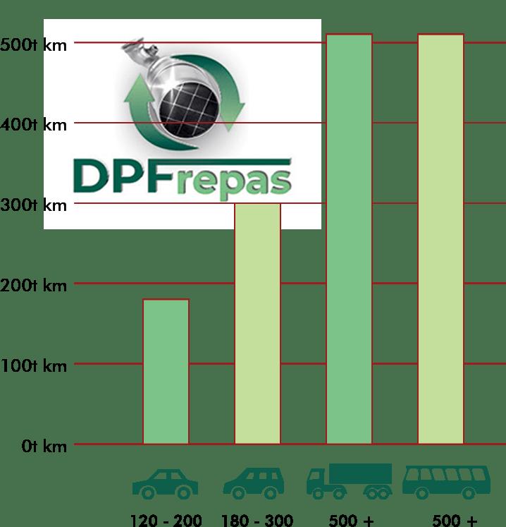 Životnosť DPF filtrov